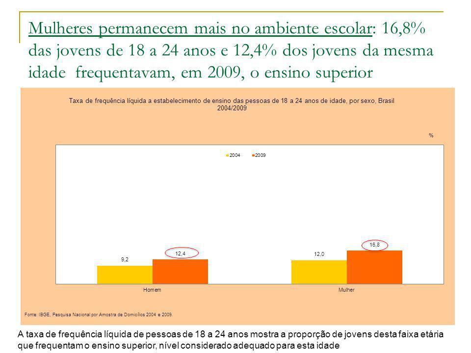 6 Os cursos relacionados aos cuidados apresentam maior participação das mulheres Distribuição percentual das matrículas por sexo, em cursos superiores selecionados - Brasil, 2007 Fonte: INEP MEC.
