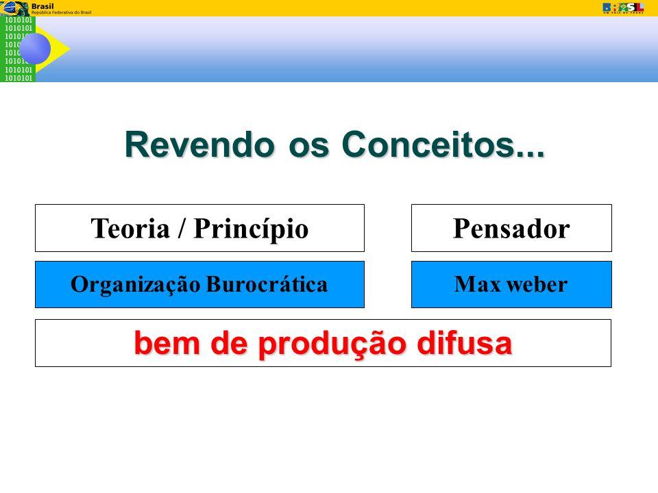 1010101 Revendo os Conceitos... Teoria / PrincípioPensador Organização BurocráticaMax weber bem de produção difusa