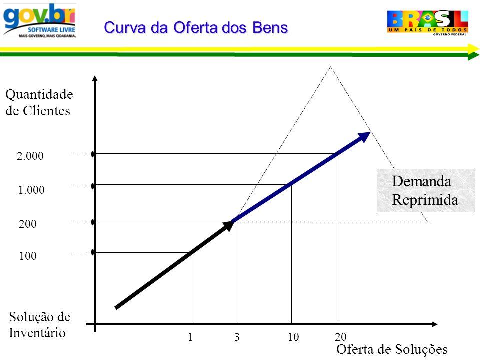 Curva da Oferta dos Bens Demanda Reprimida 100 200 1.000 2.000 1 31020 Quantidade de Clientes Solução de Inventário Oferta de Soluções