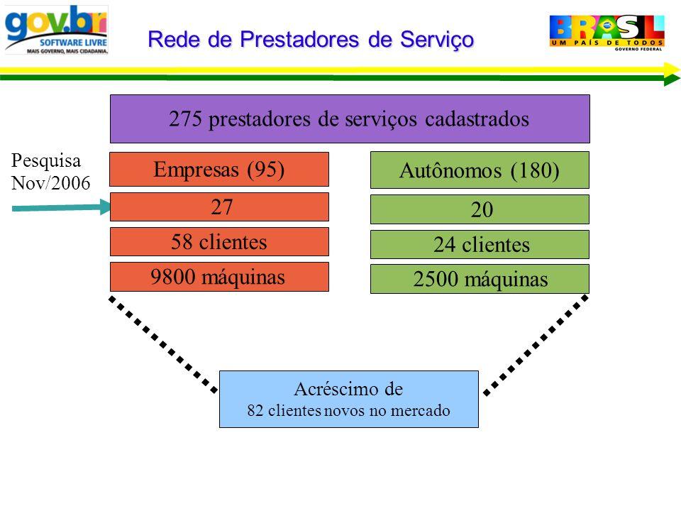 Empresas (95) 275 prestadores de serviços cadastrados Rede de Prestadores de Serviço 27 Pesquisa Nov/2006 58 clientes 9800 máquinas Autônomos (180) 20