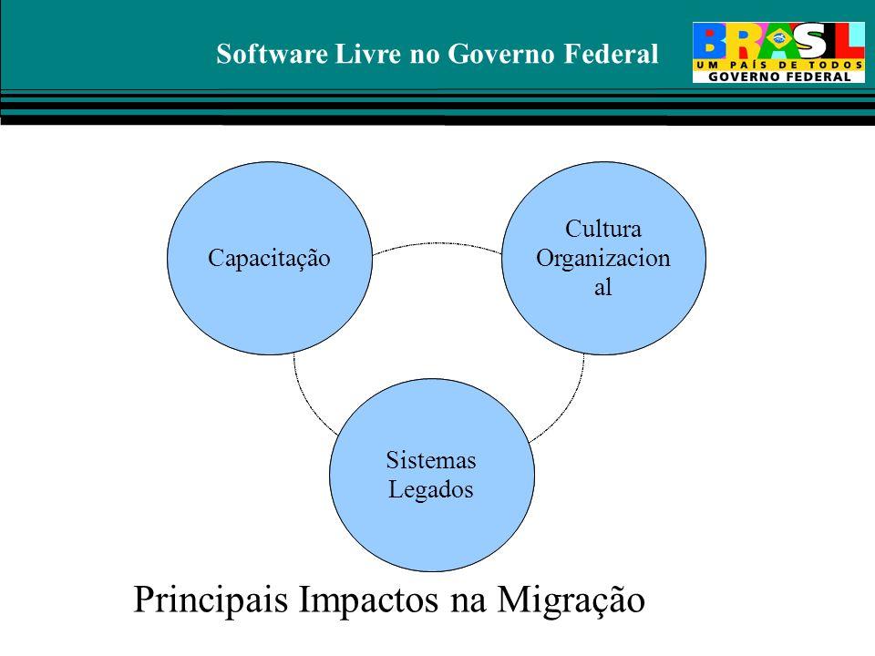 Software Livre no Governo Federal Capacitação Cultura Organizacion al Sistemas Legados Capacitação Cultura Organizacion al Sistemas Legados Principais