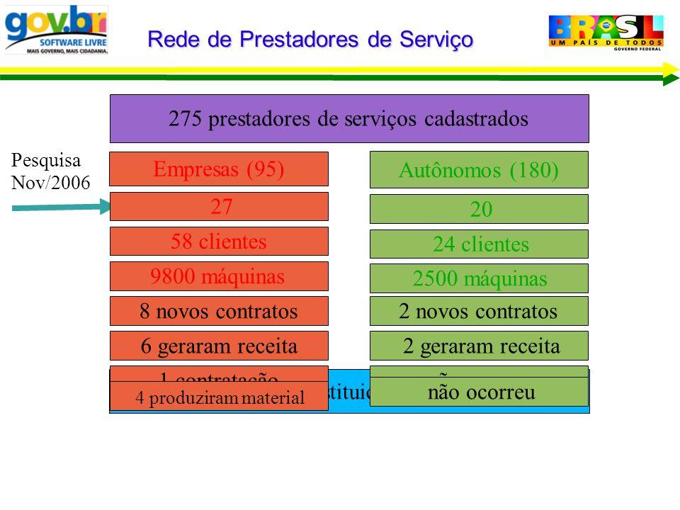 Empresas (95) 275 prestadores de serviços cadastrados Rede de Prestadores de Serviço Nenhuma Substituição de Solução 27 Pesquisa Nov/2006 58 clientes