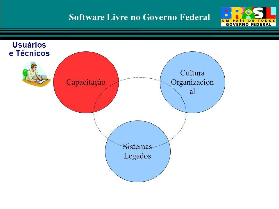 Software Livre no Governo Federal Capacitação Cultura Organizacion al Sistemas Legados Usuários e Técnicos