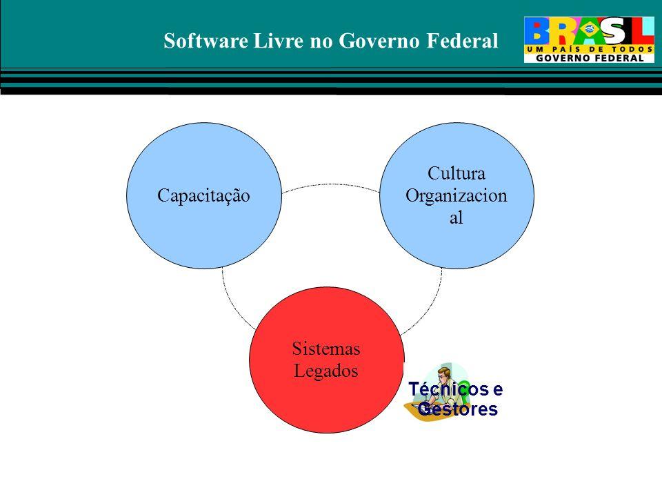 Software Livre no Governo Federal Capacitação Cultura Organizacion al Sistemas Legados Técnicos e Gestores