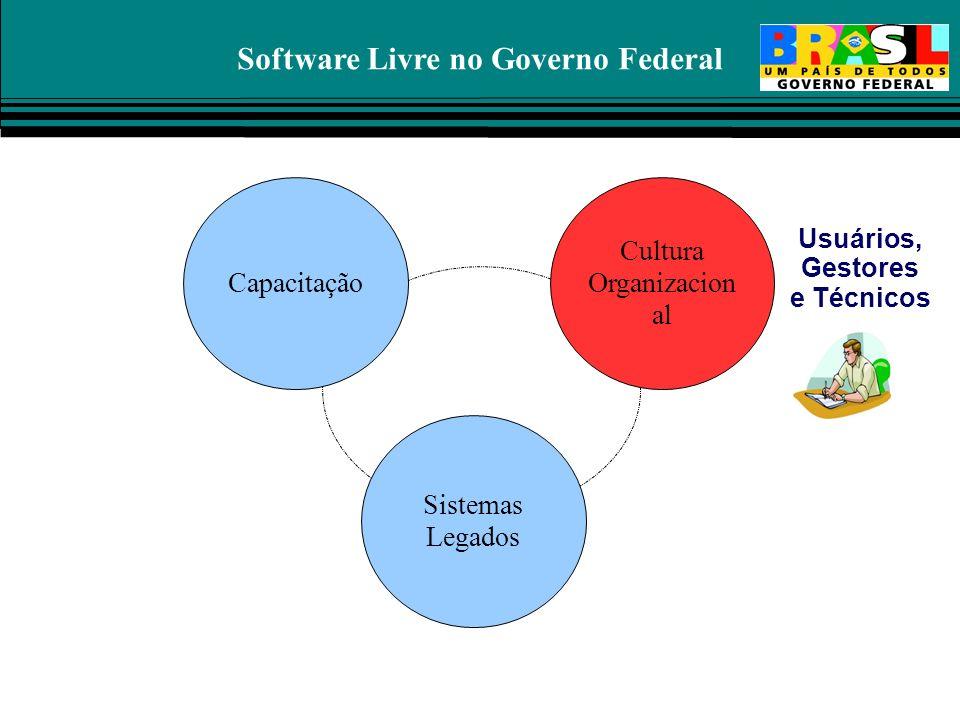 Software Livre no Governo Federal Capacitação Cultura Organizacion al Sistemas Legados Usuários, Gestores e Técnicos