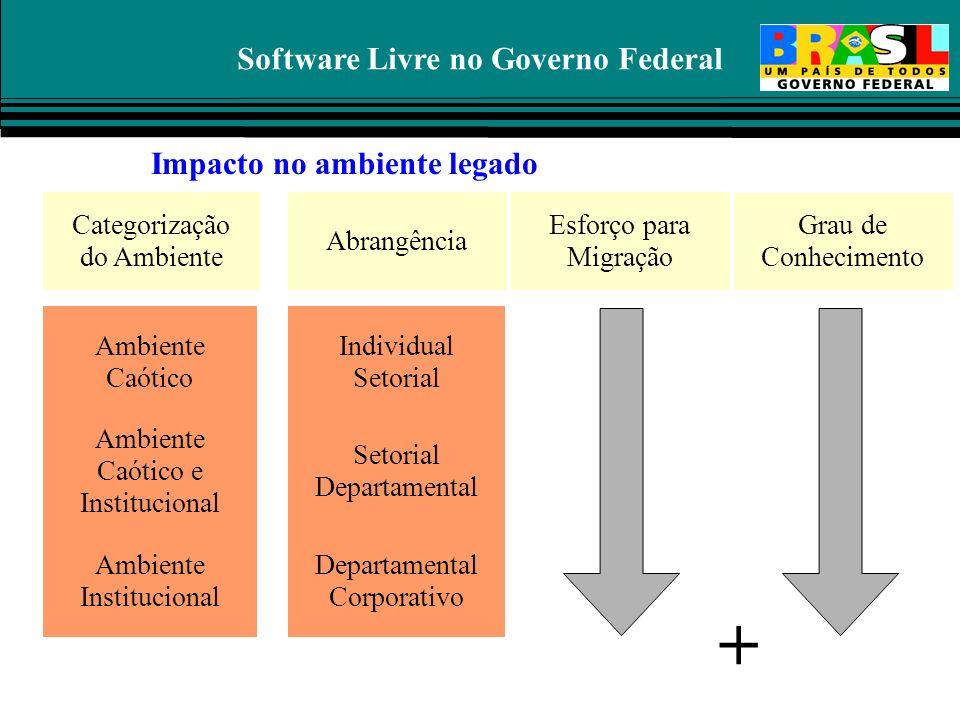 Software Livre no Governo Federal Categorias de Sistemas Impacto no ambiente legado Ambiente Caótico Sistemas Setoriais Sistemas Corporativos Categori