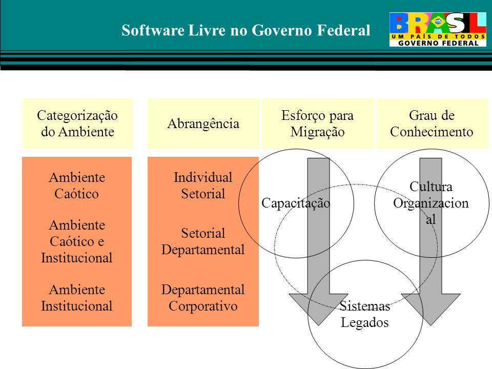 Software Livre no Governo Federal Categorias de Sistemas Ambiente Caótico Sistemas Setoriais Sistemas Corporativos Categorias de Sistemas Ambiente Caó