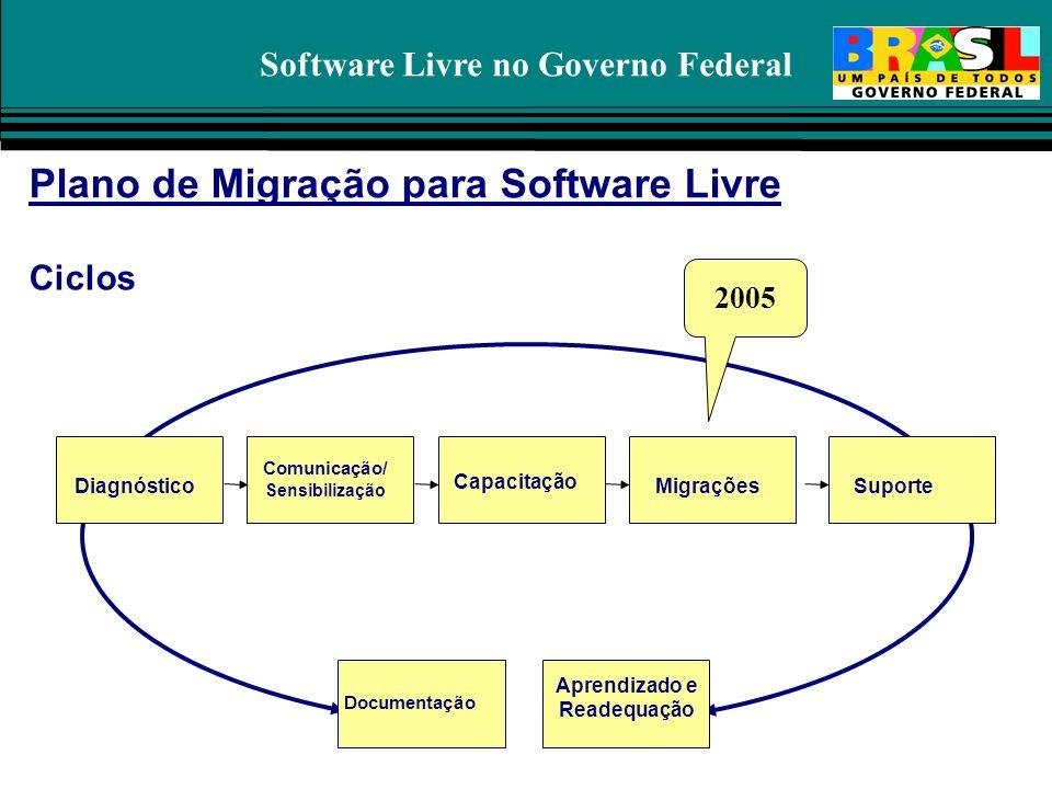 Software Livre no Governo Federal Plano de Migração para Software Livre Comunicação/ Sensibilização Diagnóstico Capacitação MigraçõesSuporteMigrações