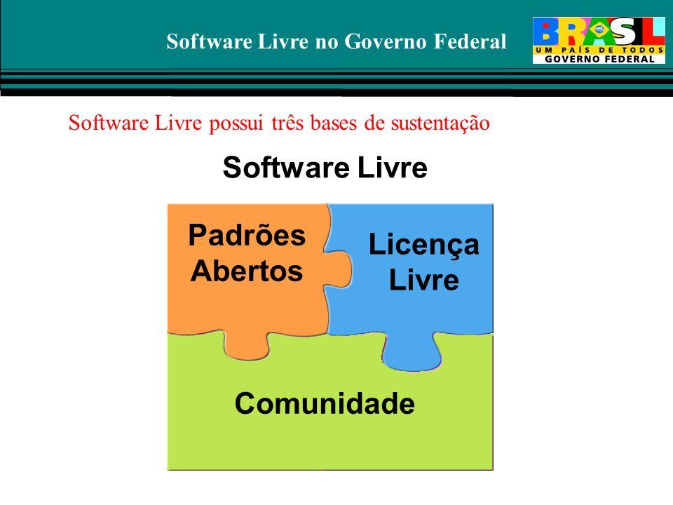 Software Livre no Governo Federal Comunidade Software Livre Licença Livre Software Livre possui três bases de sustentação Padrões Abertos