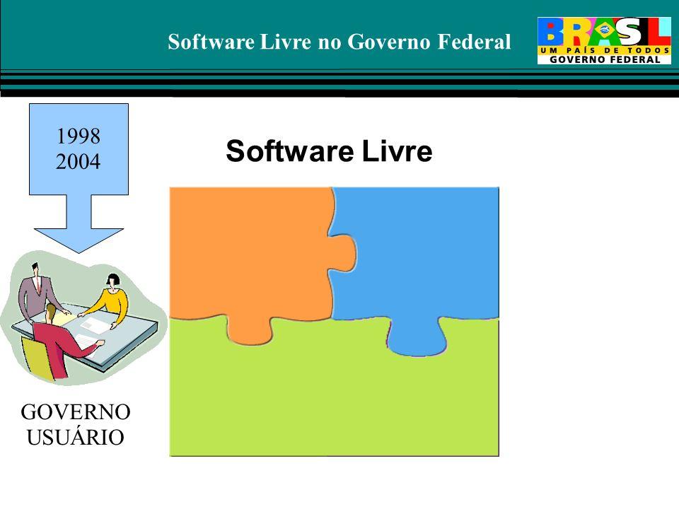 Software Livre no Governo Federal Software Livre 1998 2004 GOVERNO USUÁRIO