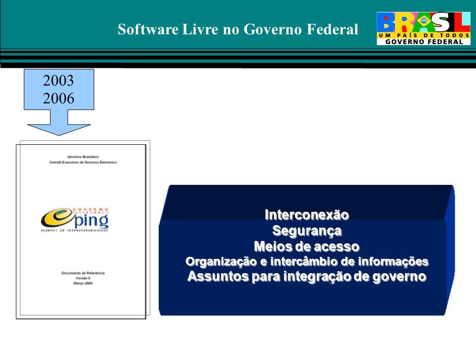 Software Livre no Governo Federal InterconexãoSegurança Meios de acesso Organização e intercâmbio de informações Assuntos para integração de governo 2
