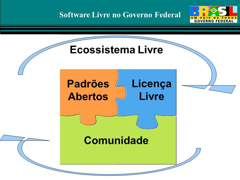 Software Livre no Governo Federal Padrões Abertos Comunidade Ecossistema Livre Licença Livre