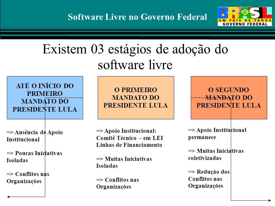 Software Livre no Governo Federal Existem 03 estágios de adoção do software livre ATÉ O INÍCIO DO PRIMEIRO MANDATO DO PRESIDENTE LULA O PRIMEIRO MANDA