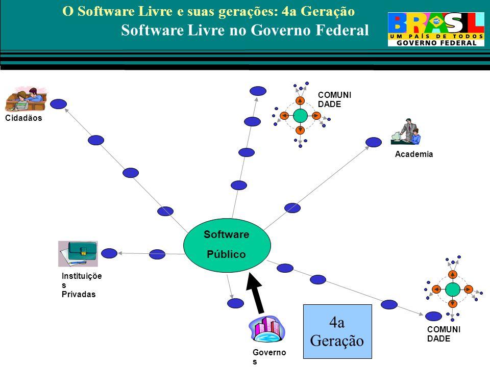 Software Livre no Governo Federal Instituiçõe s Privadas Academia Governo s Cidadãos COMUNI DADE Software Público COMUNI DADE 4a Geração O Software Li