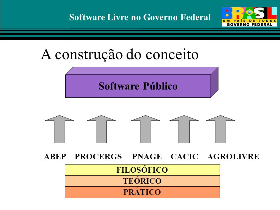 Software Livre no Governo Federal Software Público ABEPCACICPNAGEPROCERGS FILOSÓFICO TEÓRICO PRÁTICO AGROLIVRE A construção do conceito