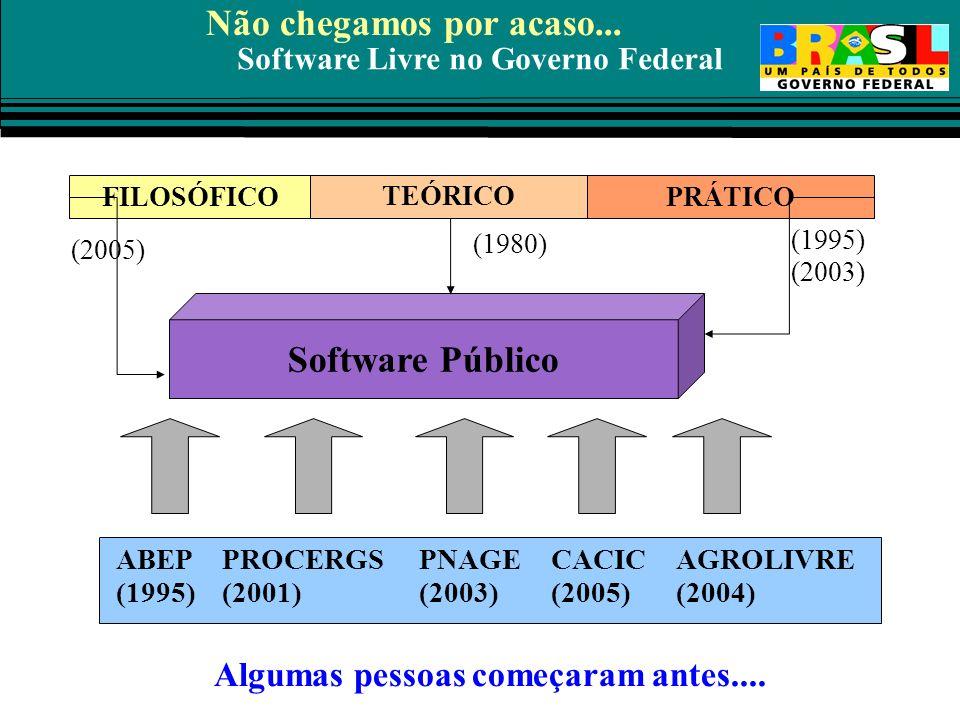 Software Livre no Governo Federal Software Público ABEP (1995) CACIC (2005) PNAGE (2003) PROCERGS (2001) FILOSÓFICO TEÓRICO PRÁTICO AGROLIVRE (2004) N