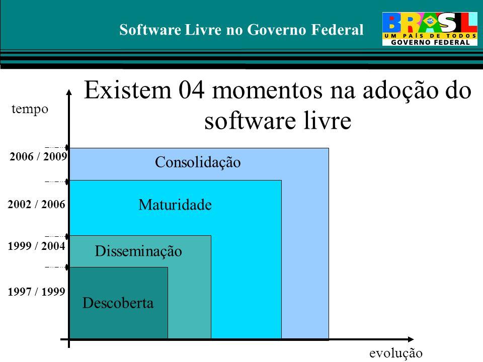 Software Livre no Governo Federal Consolidação Maturidade Disseminação Descoberta evolução tempo 1997 / 1999 1999 / 2004 2002 / 2006 2006 / 2009 Exist