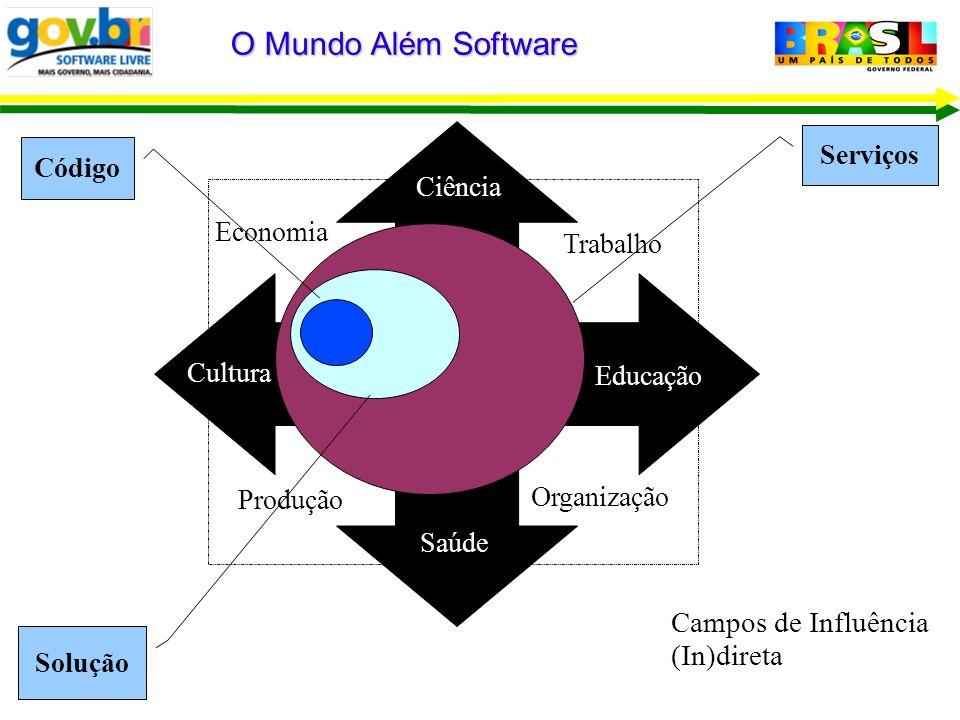 O Mundo Além Software Educação Saúde Ciência Cultura Trabalho Organização Produção Economia Campos de Influência (In)direta Solução Código Serviços