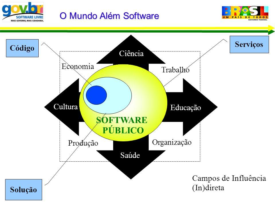 O Mundo Além Software Educação Saúde Ciência Cultura Trabalho Organização Produção Economia Campos de Influência (In)direta SOFTWARE PÚBLICO Solução C