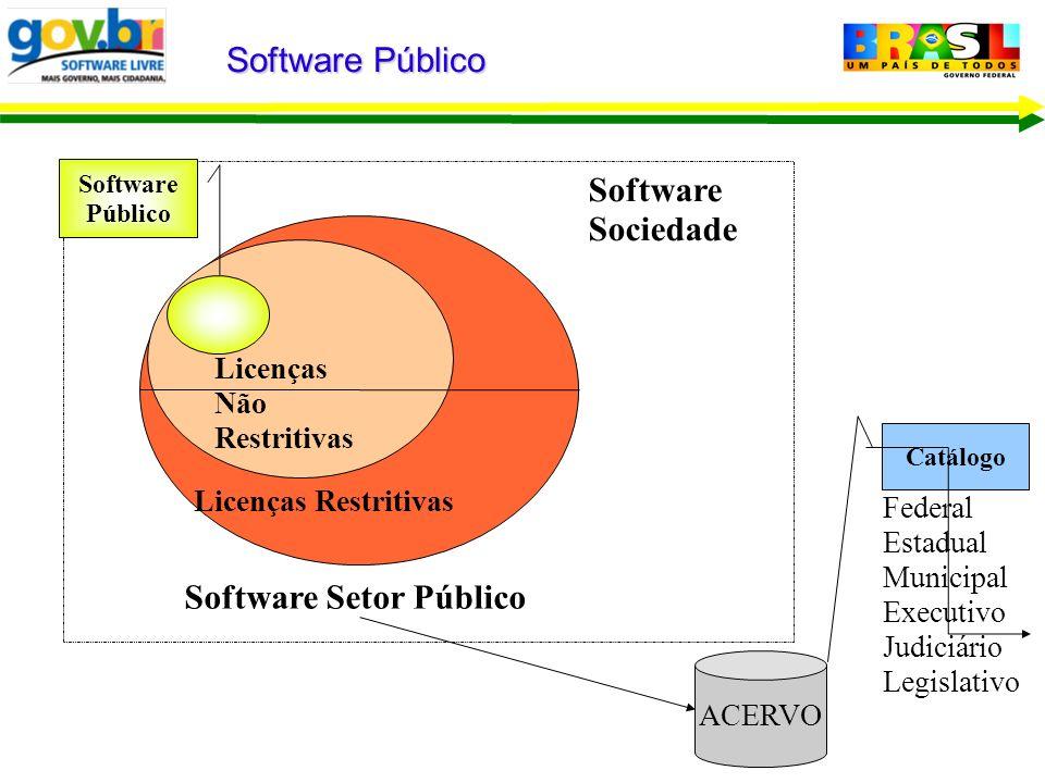 Software Público Software Sociedade Licenças Restritivas Software Público Catálogo Licenças Não Restritivas Software Setor Público ACERVO Federal Esta