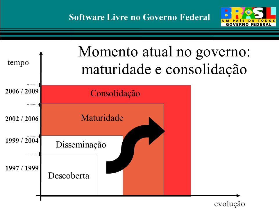 Software Livre no Governo Federal Consolidação Maturidade Disseminação Descoberta evolução tempo 1997 / 1999 1999 / 2004 2002 / 2006 2006 / 2009 Momen