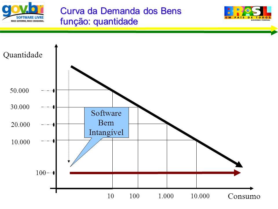 Curva da Demanda dos Bens função: quantidade Consumo Quantidade 10.000 20.000 30.000 50.000 10100 1.00010.000 Software Bem Intangível 100