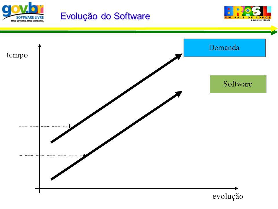 Demanda Software Evolução do Software evolução tempo