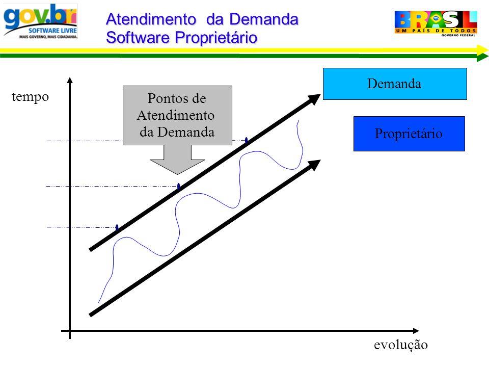 Demanda Proprietário Atendimento da Demanda Software Proprietário evolução tempo Pontos de Atendimento da Demand a