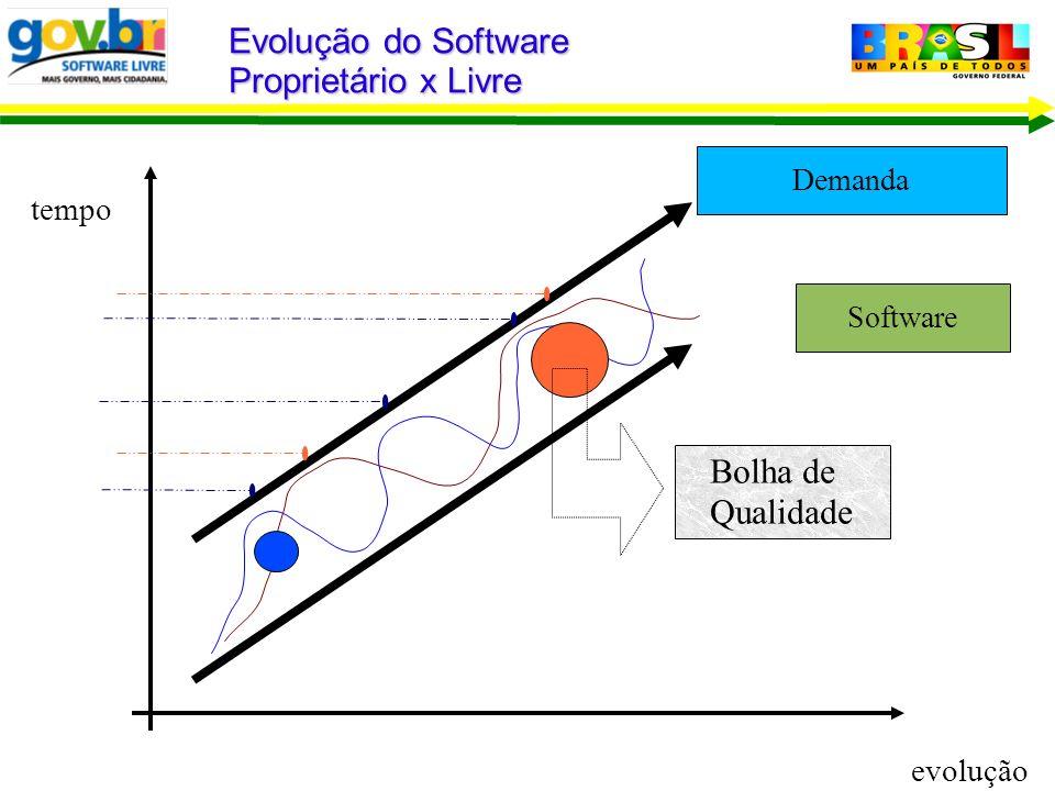 Demanda Evolução do Software Proprietário x Livre tempo Software evolução Bolha de Qualidade