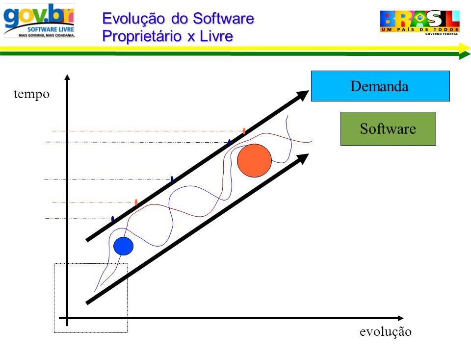 Demanda Software Evolução do Software Proprietário x Livre tempo evolução