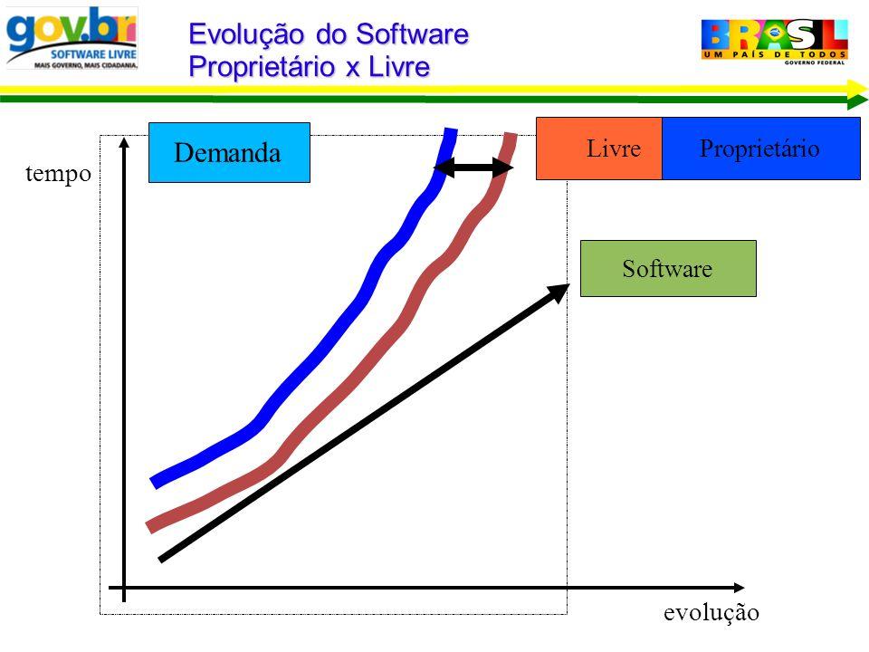 Demanda Evolução do Software Proprietário x Livre tempo evolução LivreProprietário Software