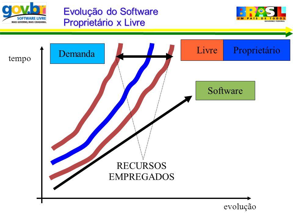 Demanda Evolução do Software Proprietário x Livre tempo evolução RECURSOS EMPREGADOS LivreProprietário Software