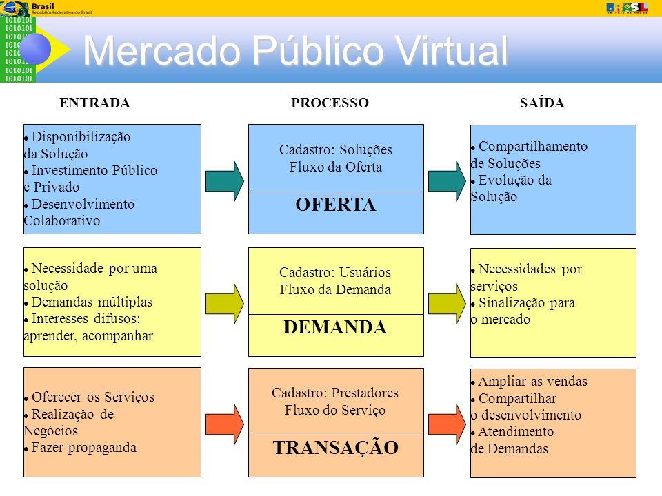1010101 DEMANDA Mercado Público Virtual Disponibilização da Solução Investimento Público e Privado Desenvolvimento Colaborativo OFERTA Compartilhament