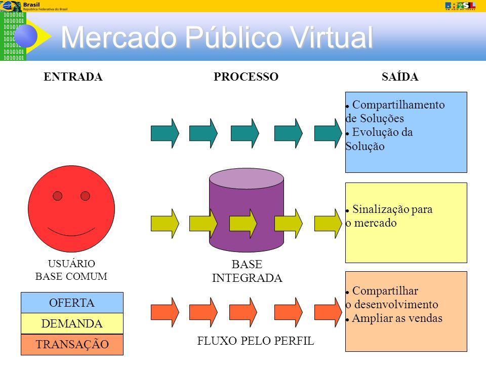 1010101 Mercado Público Virtual Compartilhamento de Soluções Evolução da Solução Sinalização para o mercado Compartilhar o desenvolvimento Ampliar as