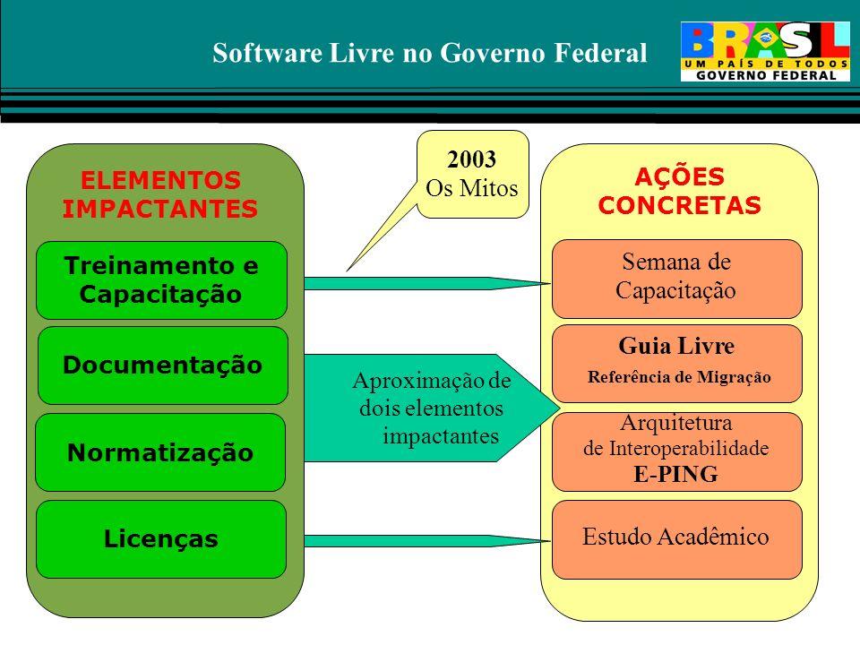 Software Livre no Governo Federal ELEMENTOS IMPACTANTES DocumentaçãoNormatização Licenças Treinamento e Capacitação Semana de Capacitação AÇÕES CONCRE