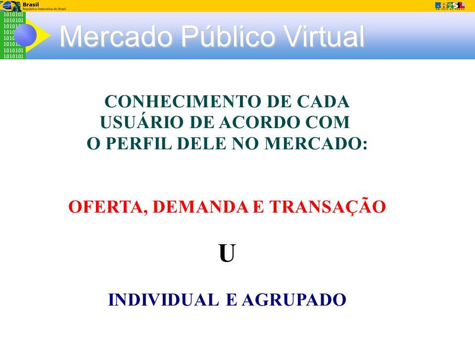 1010101 Mercado Público Virtual CONHECIMENTO DE CADA USUÁRIO DE ACORDO COM O PERFIL DELE NO MERCADO: OFERTA, DEMANDA E TRANSAÇÃO U INDIVIDUAL E AGRUPA