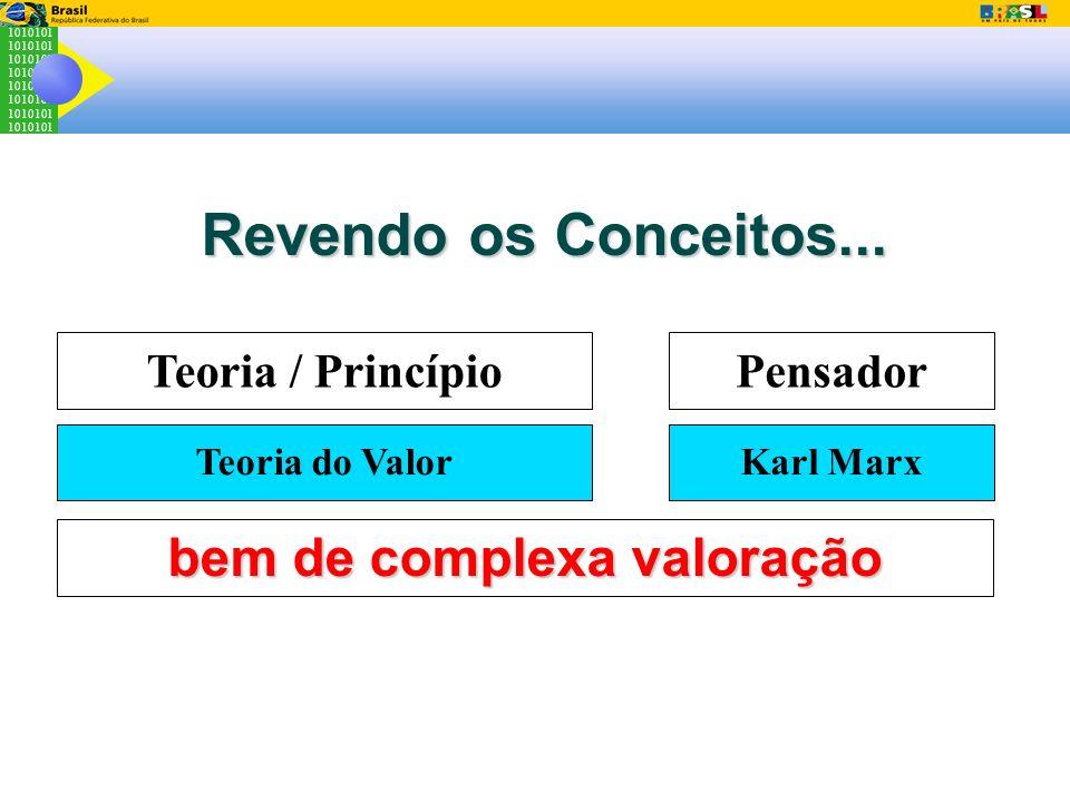 1010101 Revendo os Conceitos... Teoria / PrincípioPensador bem de complexa valoração Teoria do ValorKarl Marx