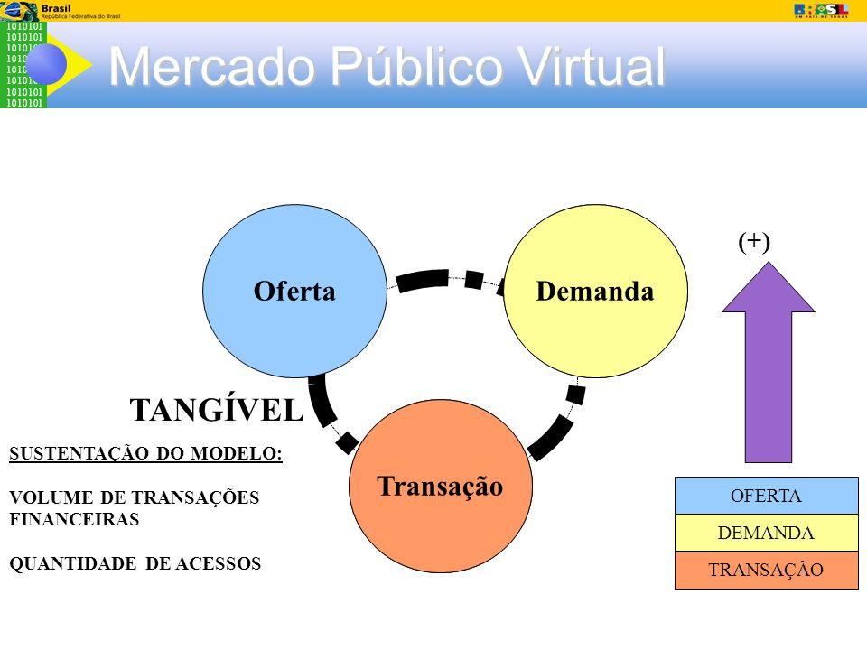 1010101 Mercado Público Virtual Cultura Organizaciona l Sistemas Legados Demanda Transação Oferta TANGÍVEL SUSTENTAÇÃO DO MODELO: VOLUME DE TRANSAÇÕES