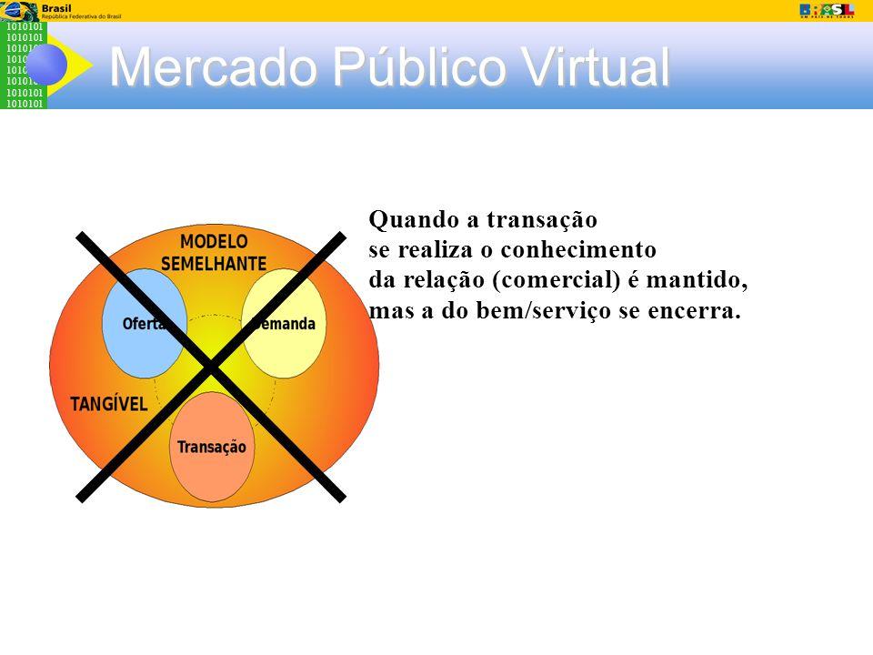 1010101 Mercado Público Virtual Quando a transação se realiza o conhecimento da relação (comercial) é mantido, mas a do bem/serviço se encerra.