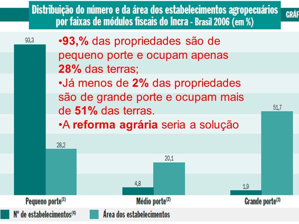 93,% das propriedades são de pequeno porte e ocupam apenas 28% das terras; Já menos de 2% das propriedades são de grande porte e ocupam mais de 51% da