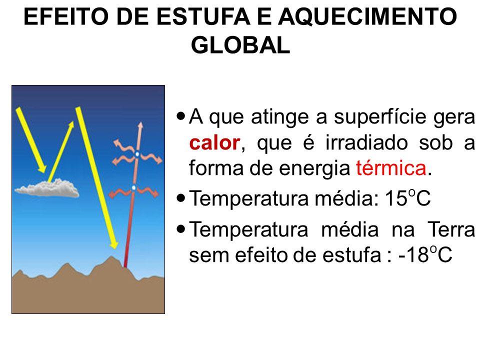 EFEITO DE ESTUFA E AQUECIMENTO GLOBAL A que atinge a superfície gera calor, que é irradiado sob a forma de energia térmica. Temperatura média: 15 o C