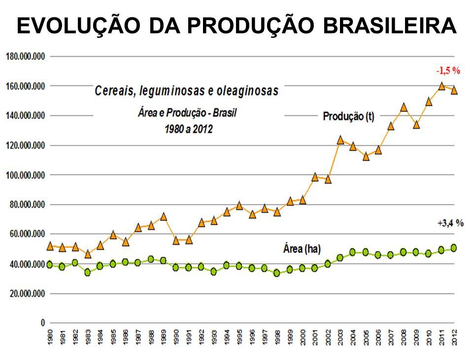 EVOLUÇÃO DA PRODUÇÃO BRASILEIRA