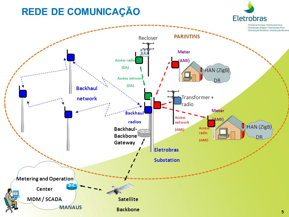 REDE DE COMUNICAÇÃO 5 Metering and Operation Center MDM / SCADA Backhaul network Meter (AMI) HAN (ZigB) DR Backhaul radios Backhaul- Backbone Gateway