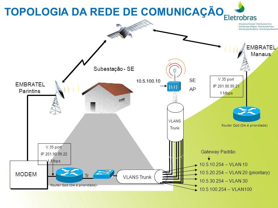 EMBRATEL Manaus EMBRATEL Parintins SE AP Subestação - SE Router QoS (DA é prioridade) MODEM VLANS Trunk 10.5.10.254 – VLAN 10 10.5.20.254 – VLAN 20 (prioritary) 10.5.30.254 – VLAN 30 10.5.100.254 – VLAN100 Gateway Padrão 10.5.100.10 VLANS Trunk V.35 port IP 201.90.99.22 1 Mbps V.35 port IP 201.90.99.21 1 Mbps Tr Router QoS (DA é prioridade) TOPOLOGIA DA REDE DE COMUNICAÇÃO