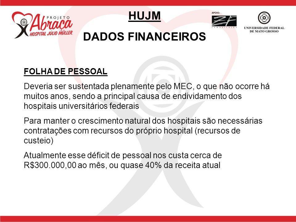 FOLHA DE PESSOAL Deveria ser sustentada plenamente pelo MEC, o que não ocorre há muitos anos, sendo a principal causa de endividamento dos hospitais u