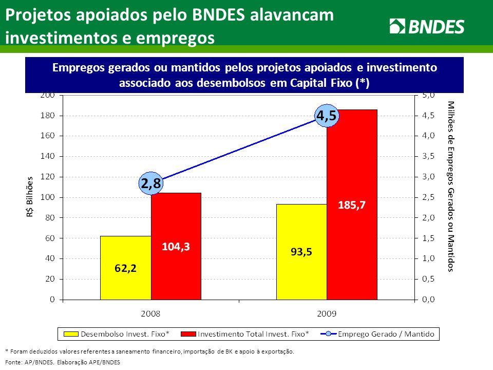Empregos gerados ou mantidos pelos projetos apoiados e investimento associado aos desembolsos em Capital Fixo (*) Fonte: AP/BNDES.