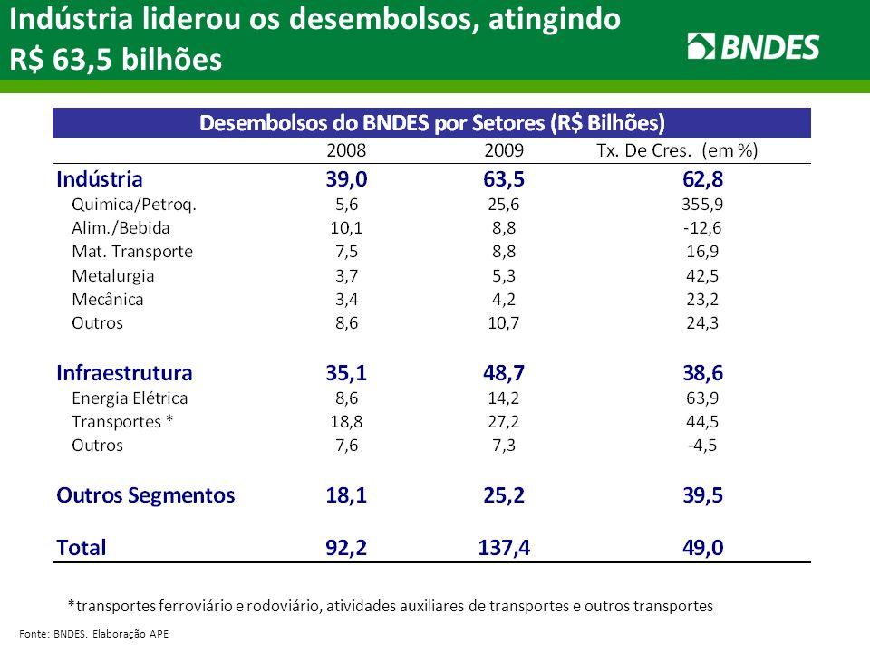 Indústria liderou os desembolsos, atingindo R$ 63,5 bilhões Fonte: BNDES.