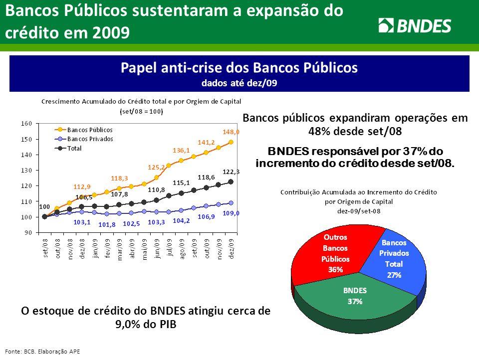 Papel anti-crise dos Bancos Públicos dados até dez/09 Bancos Públicos sustentaram a expansão do crédito em 2009 Bancos públicos expandiram operações em 48% desde set/08 BNDES responsável por 37% do incremento do crédito desde set/08.