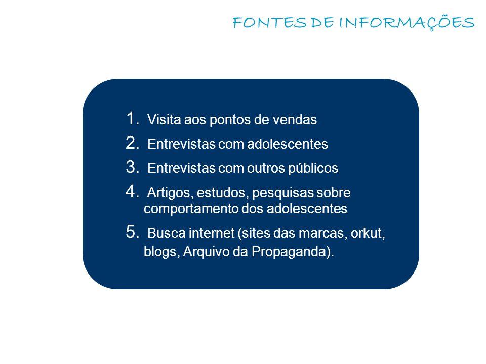 FONTES DE INFORMAÇÕES 1.Visita aos pontos de vendas 2.