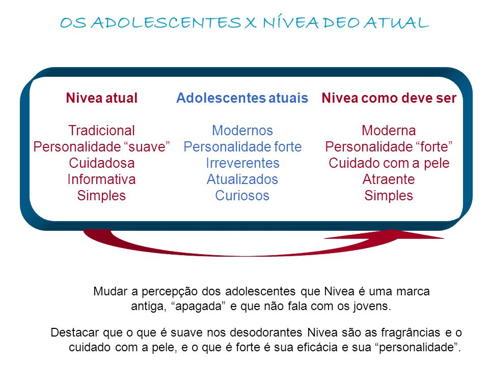 OS ADOLESCENTES X NÍVEA DEO ATUAL Mudar a percepção dos adolescentes que Nivea é uma marca antiga, apagada e que não fala com os jovens.